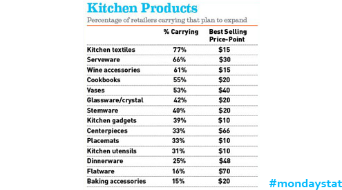 monday stat kitchen products