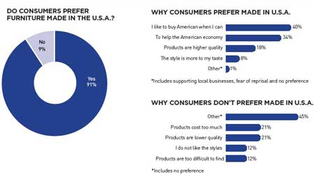 3 statistics that will make you want to carry American-made products