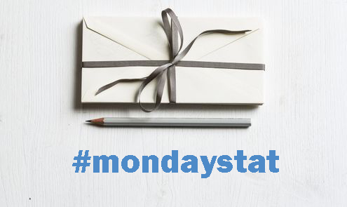 monday stat the business of gift cards gifts dec